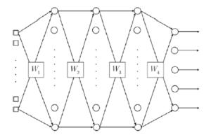 Implementation of A Deep Neural Network using MATLAB